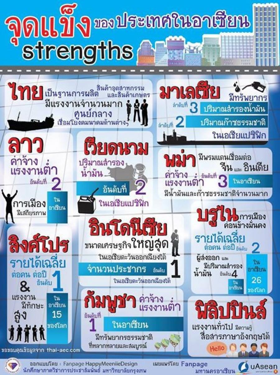 จุดแข็งของประเทศไทยในการเปิดเขตการค้าเสรีอาเซียนในปี 2558