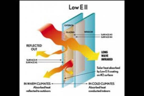 กระจก LOW-E  ช่วยลดความร้อนภายในบ้าน