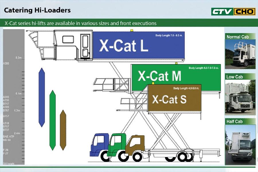 3-Model of Catering Hi-Loader